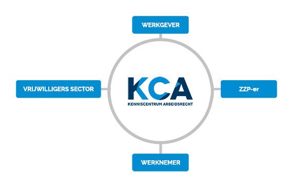 kca-rol